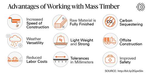 Advantages of working with mass timber